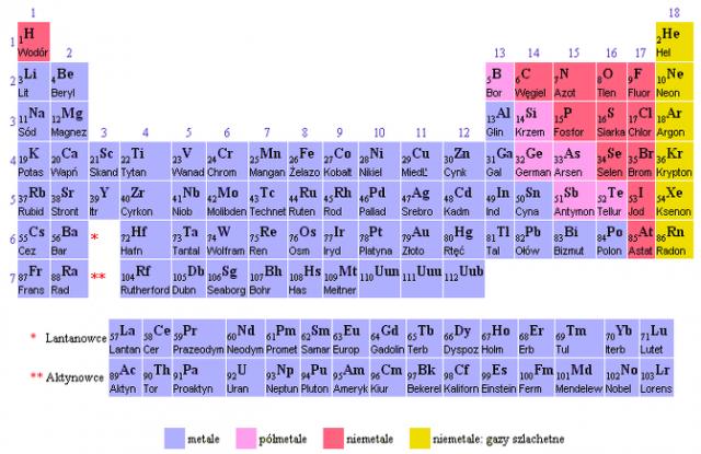 tablica mendelejewa